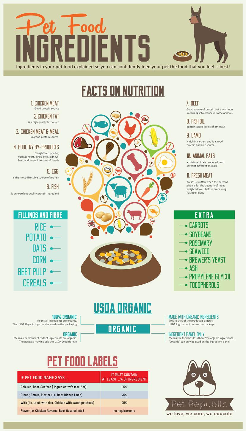 Sribu: Poster Design - Infographic Design For Pet Food