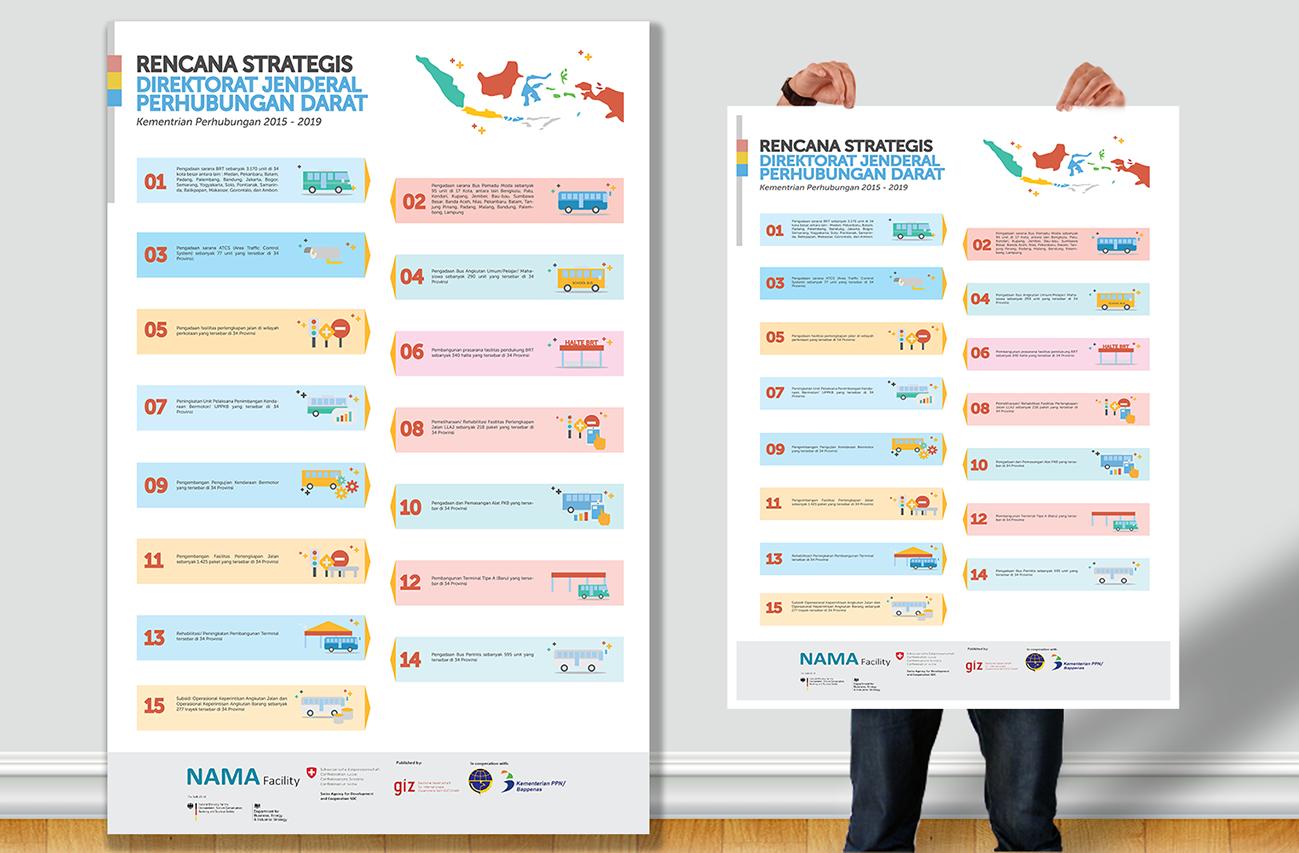 Desain Poster Rencana Strategis Kementerian Perhubungan